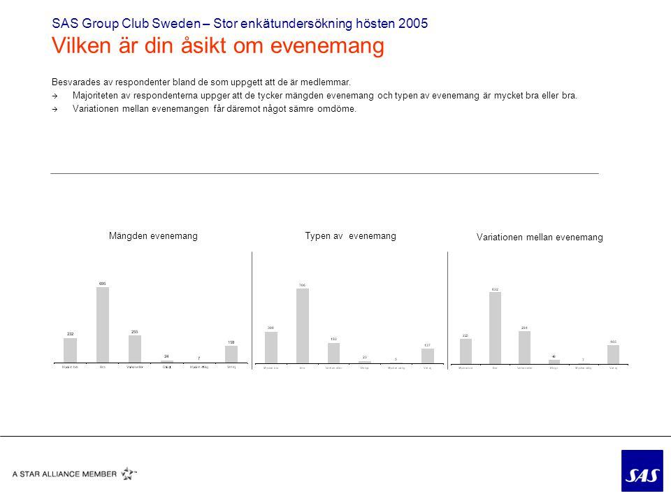 SAS Group Club Sweden – Stor enkätundersökning hösten 2005 Vilken är din åsikt om evenemang Besvarades av respondenter bland de som uppgett att de är medlemmar.