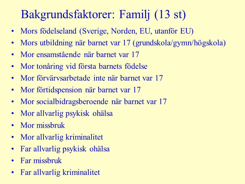 Bakgrundsfaktorer: Familj (13 st) Mors födelseland (Sverige, Norden, EU, utanför EU) Mors utbildning när barnet var 17 (grundskola/gymn/högskola) Mor