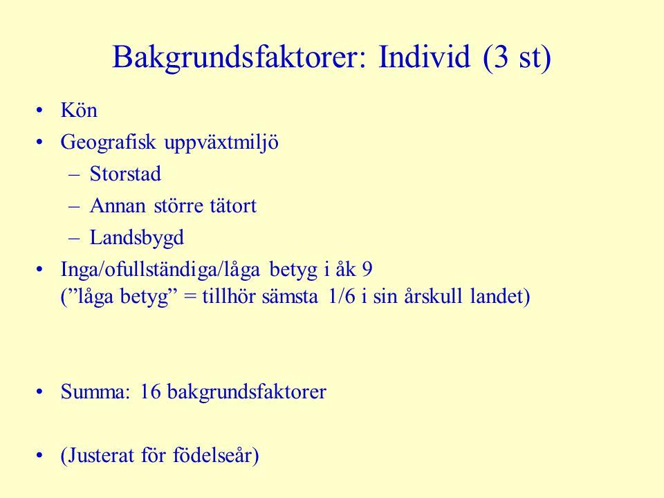 """Bakgrundsfaktorer: Individ (3 st) Kön Geografisk uppväxtmiljö –Storstad –Annan större tätort –Landsbygd Inga/ofullständiga/låga betyg i åk 9 (""""låga be"""