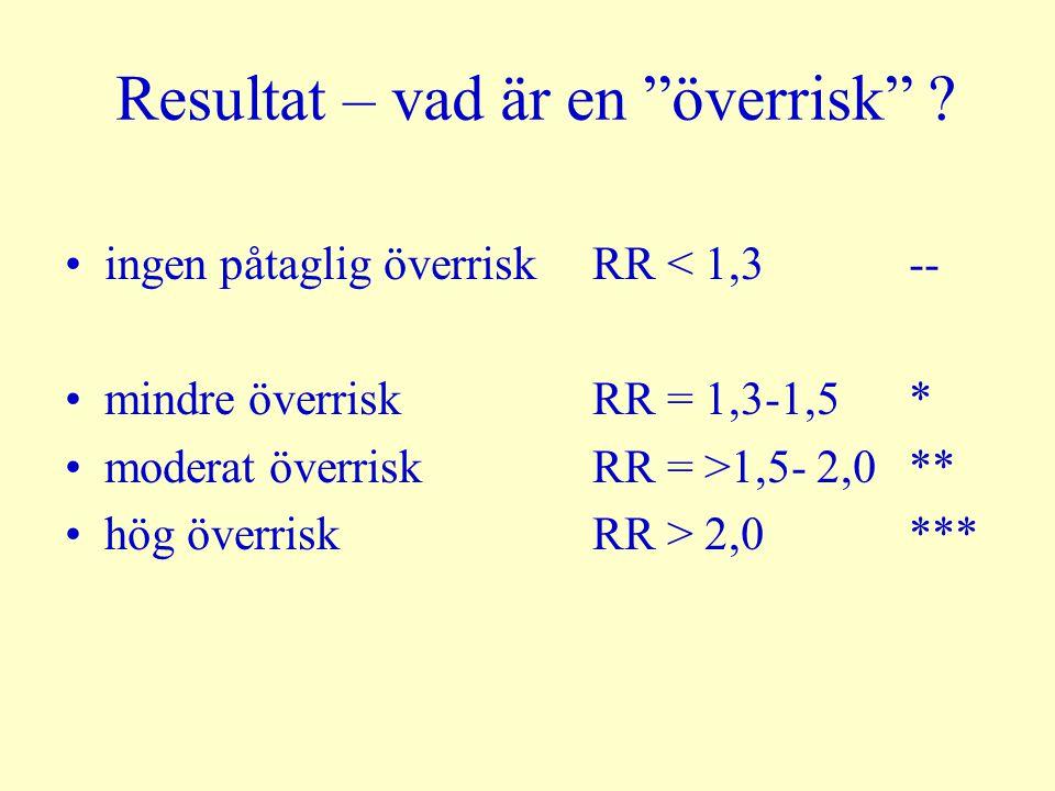 """Resultat – vad är en """"överrisk"""" ? ingen påtaglig överrisk RR < 1,3 -- mindre överriskRR = 1,3-1,5* moderat överriskRR = >1,5- 2,0** hög överriskRR > 2"""