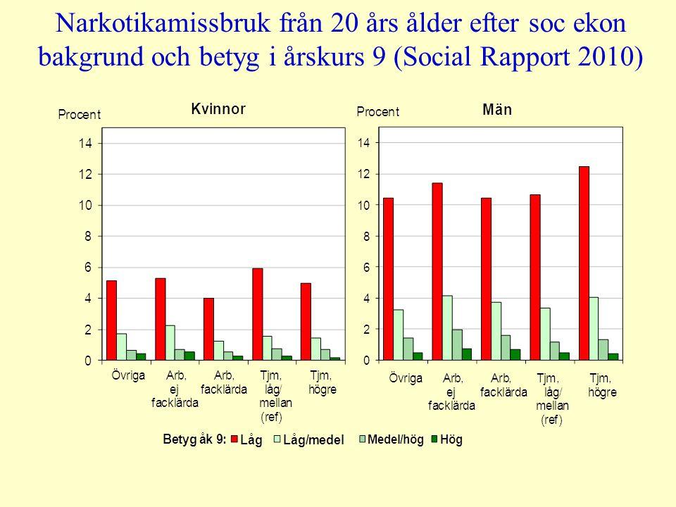 Narkotikamissbruk från 20 års ålder efter soc ekon bakgrund och betyg i årskurs 9 (Social Rapport 2010)