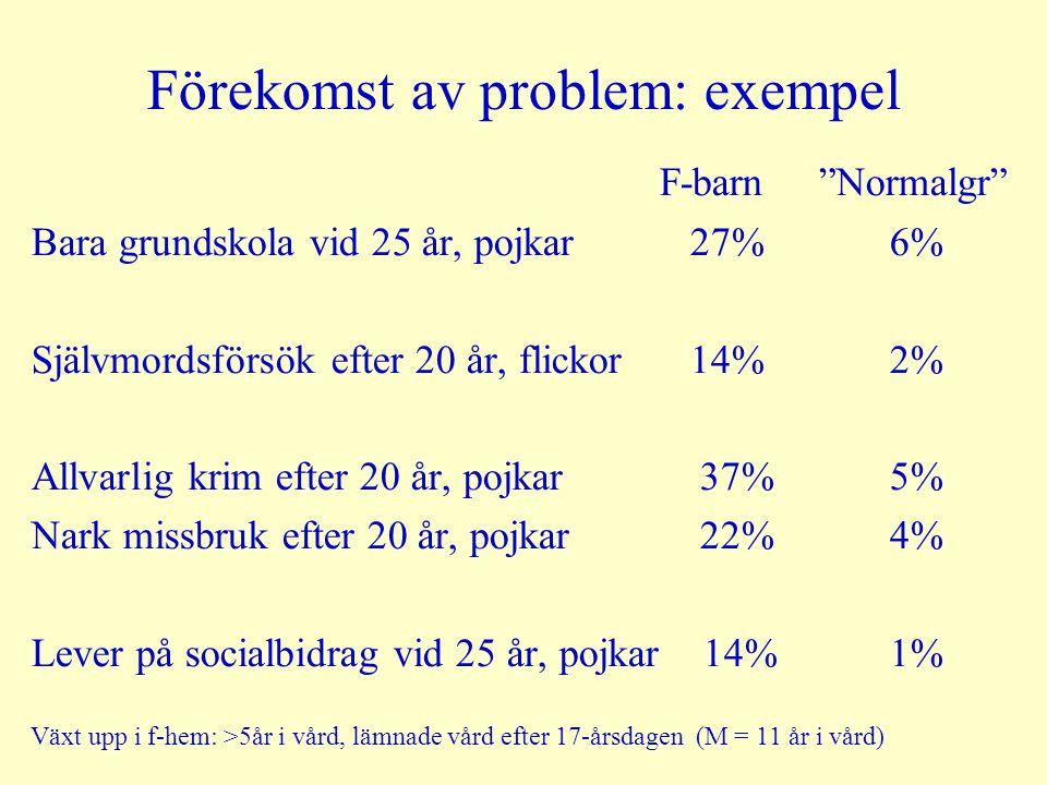 """Förekomst av problem: exempel F-barn """"Normalgr"""" Bara grundskola vid 25 år, pojkar 27% 6% Självmordsförsök efter 20 år, flickor 14% 2% Allvarlig krim e"""
