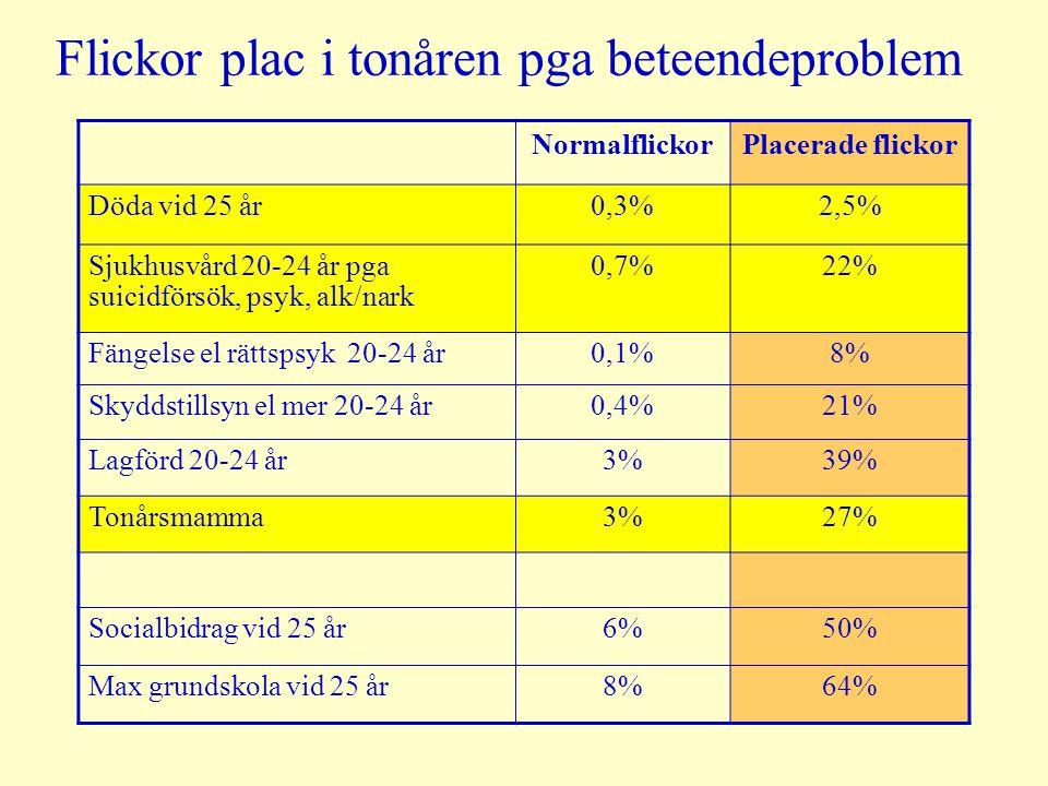 Flickor plac i tonåren pga beteendeproblem NormalflickorPlacerade flickor Döda vid 25 år0,3%2,5% Sjukhusvård 20-24 år pga suicidförsök, psyk, alk/nark
