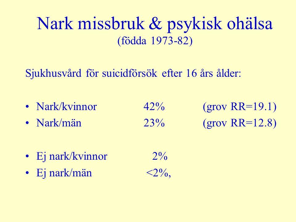 Nark missbruk & psykisk ohälsa (födda 1973-82) Sjukhusvård för suicidförsök efter 16 års ålder: Nark/kvinnor42% (grov RR=19.1) Nark/män23% (grov RR=12