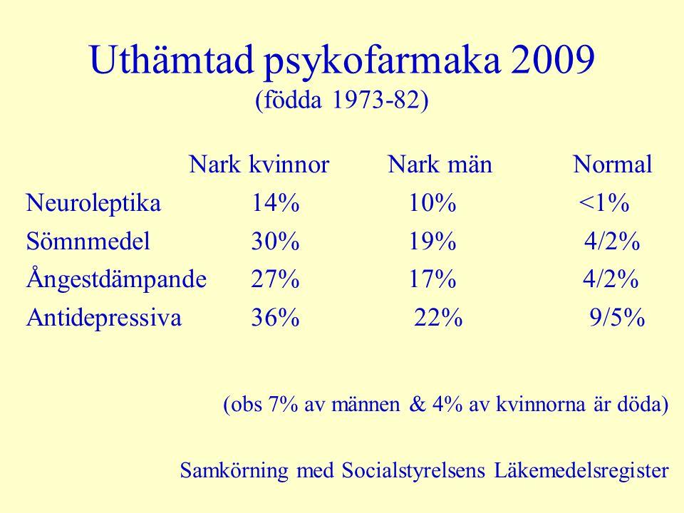Uthämtad psykofarmaka 2009 (födda 1973-82) Nark kvinnor Nark mänNormal Neuroleptika 14% 10% <1% Sömnmedel 30% 19% 4/2% Ångestdämpande 27% 17% 4/2% Ant