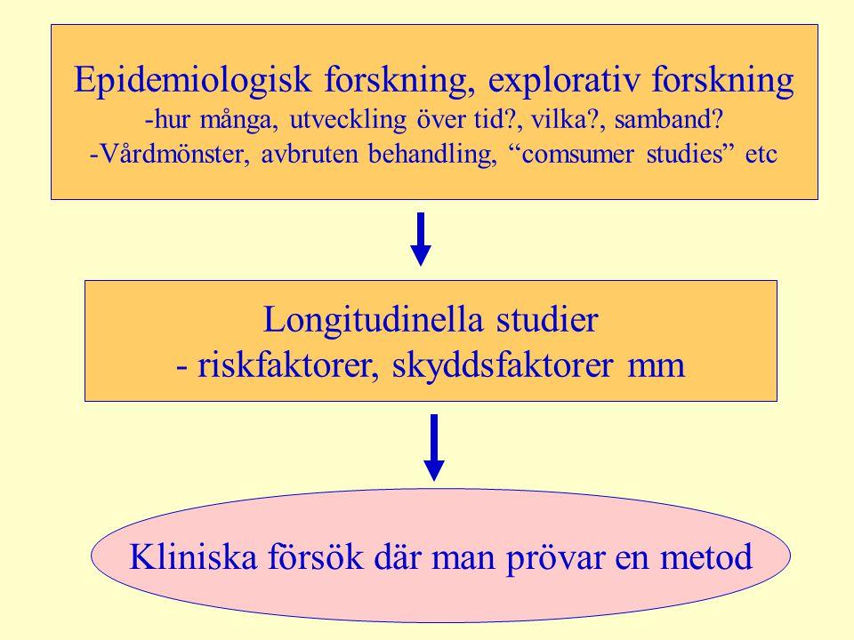 """Epidemiologisk forskning, explorativ forskning -hur många, utveckling över tid?, vilka?, samband? -Vårdmönster, avbruten behandling, """"comsumer studies"""