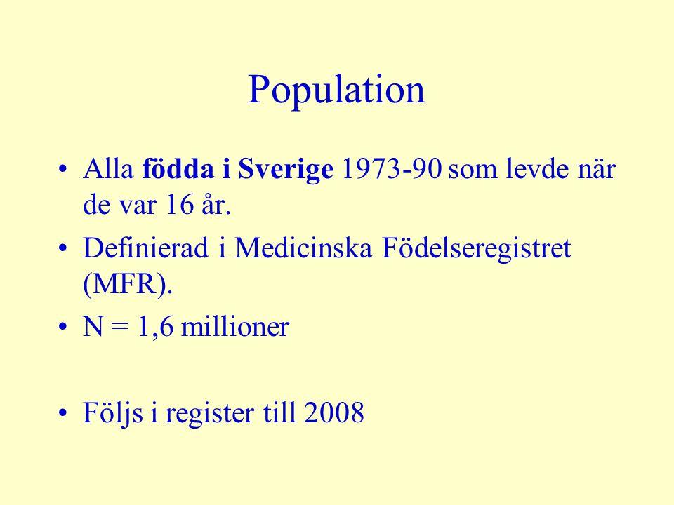 Population Alla födda i Sverige 1973-90 som levde när de var 16 år. Definierad i Medicinska Födelseregistret (MFR). N = 1,6 millioner Följs i register