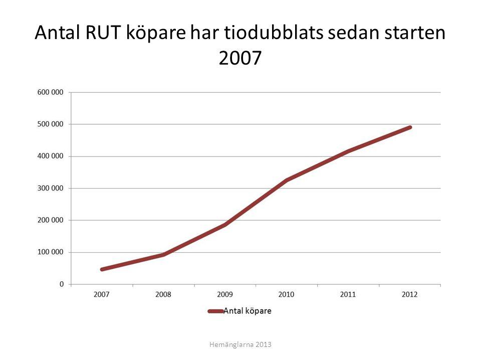 Antal RUT köpare har tiodubblats sedan starten 2007 Hemänglarna 2013