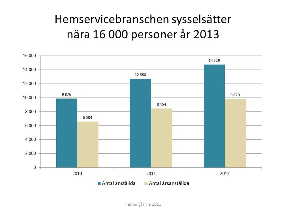 Hemservicebranschen sysselsätter nära 16 000 personer år 2013 Hemänglarna 2013