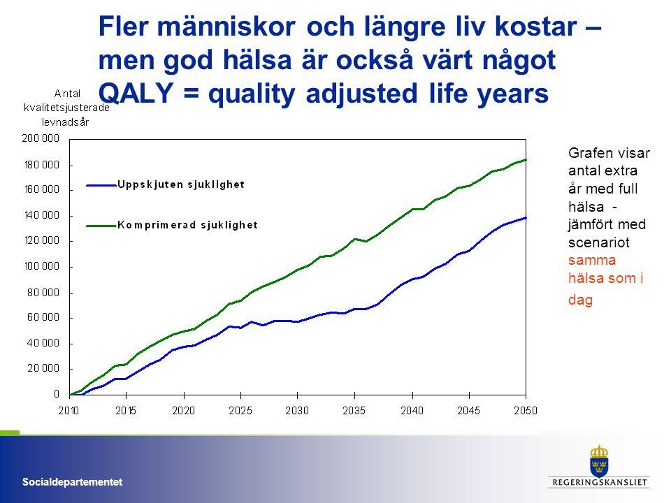Socialdepartementet Fler människor och längre liv kostar – men god hälsa är också värt något QALY = quality adjusted life years Grafen visar antal ext