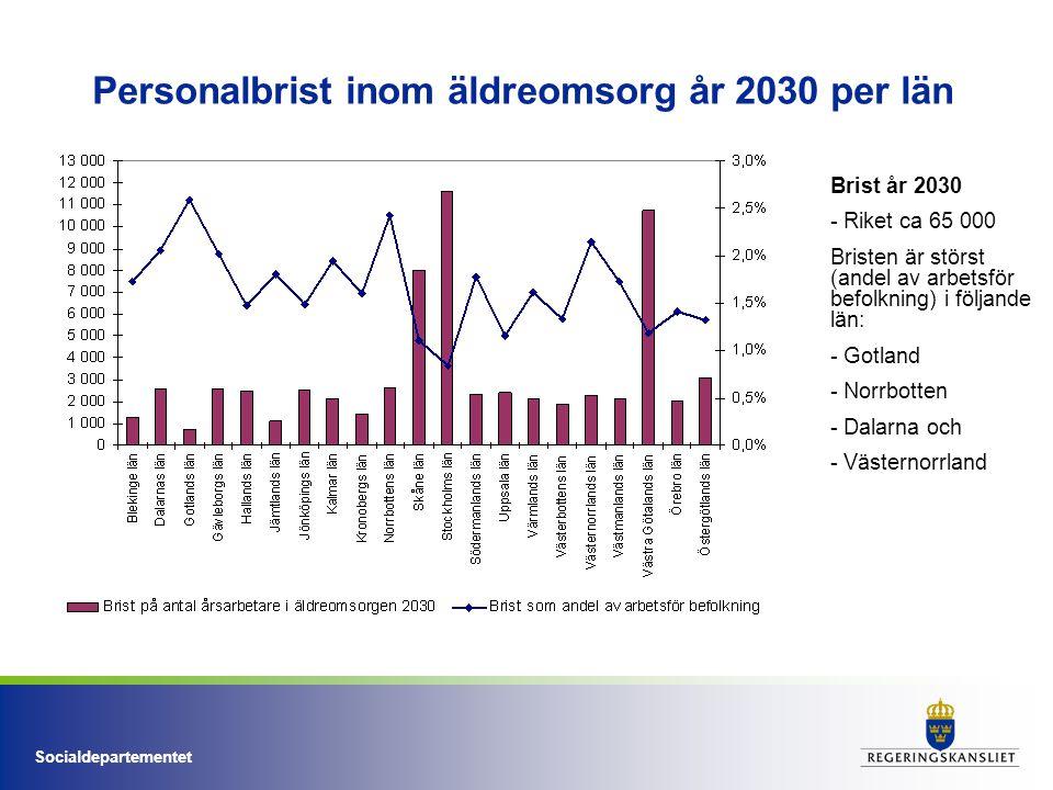 Socialdepartementet Personalbrist inom äldreomsorg år 2030 per län Brist år 2030 - Riket ca 65 000 Bristen är störst (andel av arbetsför befolkning) i