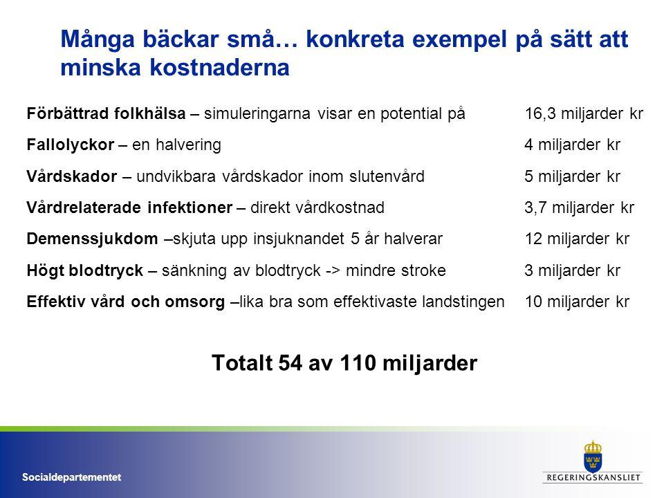 Socialdepartementet Många bäckar små… konkreta exempel på sätt att minska kostnaderna Förbättrad folkhälsa – simuleringarna visar en potential på 16,3