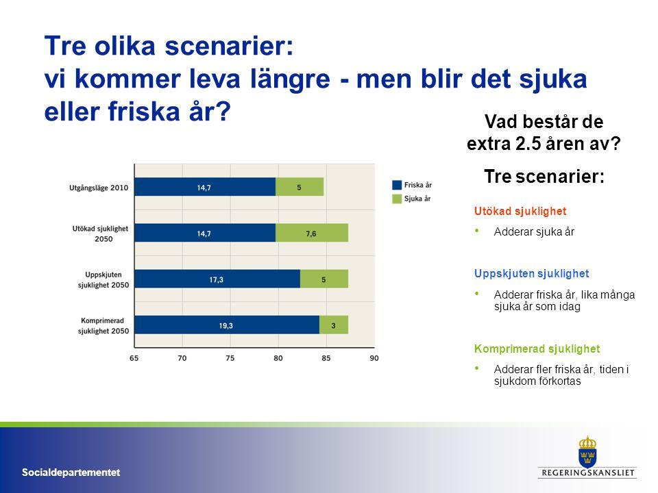 Socialdepartementet Tre olika scenarier: vi kommer leva längre - men blir det sjuka eller friska år? Utökad sjuklighet Adderar sjuka år Uppskjuten sju