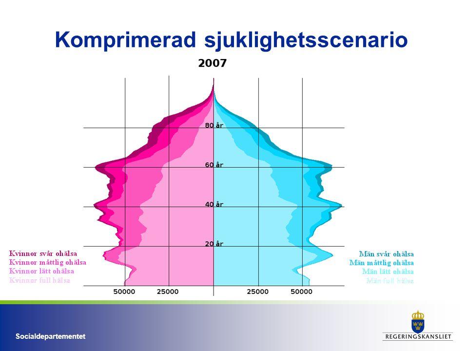 Socialdepartementet Slutsats: de framtida behoven kan mötas.