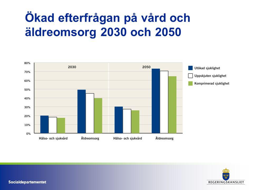 Socialdepartementet Resultat Till 2050 väntas kostnaderna för: Äldreomsorg öka med 70% Hälso- och sjukvård öka med 30% med ökad ambition/teknologinivå 80%