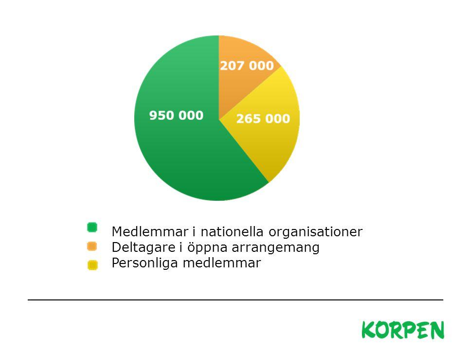 Medlemmar i nationella organisationer Deltagare i öppna arrangemang Personliga medlemmar
