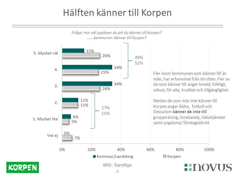 6 Hälften känner till Korpen Fråga: Hur väl upplever du att du känner till Korpen.