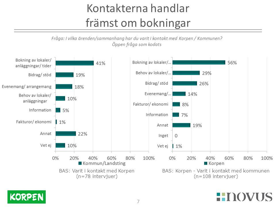 18 Kommunen upplever att lokalerna har högre kvalitet jfr med Korpens representanter Fråga: Vilken kvalitet anser du att de aktivitetsytor som kommunen har överlag håller.
