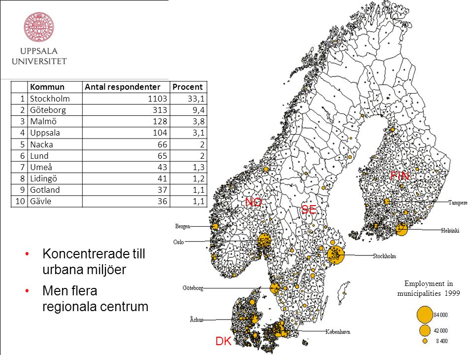 Koncentrerade till urbana miljöer Men flera regionala centrum Employment in municipalities 1999 SE DK NO FIN KommunAntal respondenterProcent 1Stockholm110333,1 2Göteborg3139,4 3Malmö1283,8 4Uppsala1043,1 5Nacka662 6Lund652 7Umeå431,3 8Lidingö411,2 9Gotland371,1 10Gävle361,1