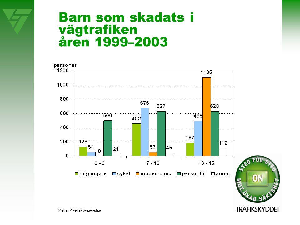 Barn som skadats i vägtrafiken åren 1999 – 2003 Källa: Statistikcentralen