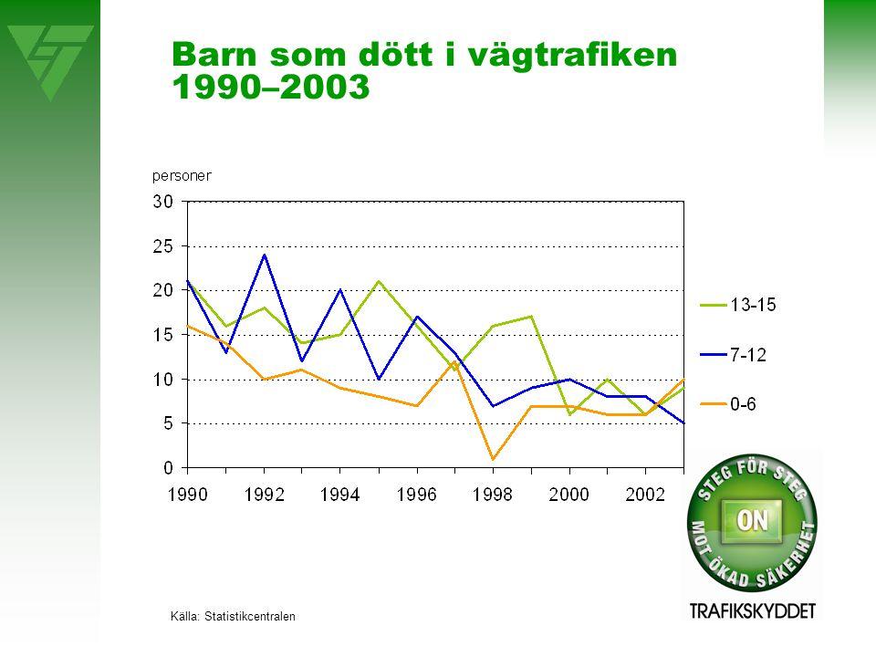 Barn som dött i vägtrafiken 1990–2003 Källa: Statistikcentralen