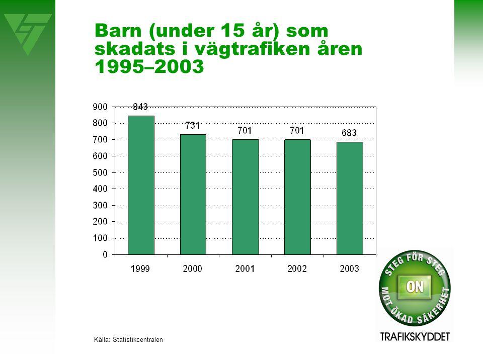 Barn (under 15 år) som skadats i vägtrafiken åren 1995–2003 Källa: Statistikcentralen