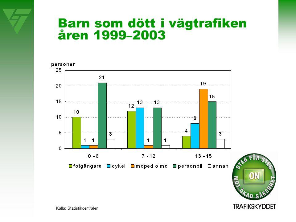 Barn som dött i vägtrafiken åren 1999 – 2003 Källa: Statistikcentralen