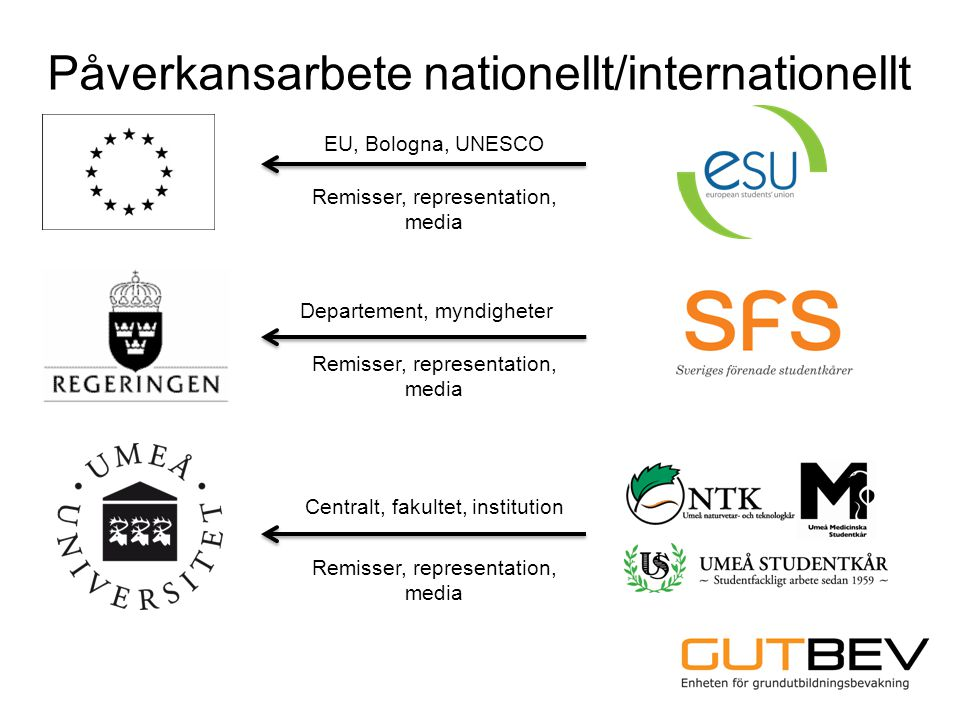 Påverkansarbete nationellt/internationellt EU, Bologna, UNESCO Remisser, representation, media Departement, myndigheter Remisser, representation, media Centralt, fakultet, institution Remisser, representation, media