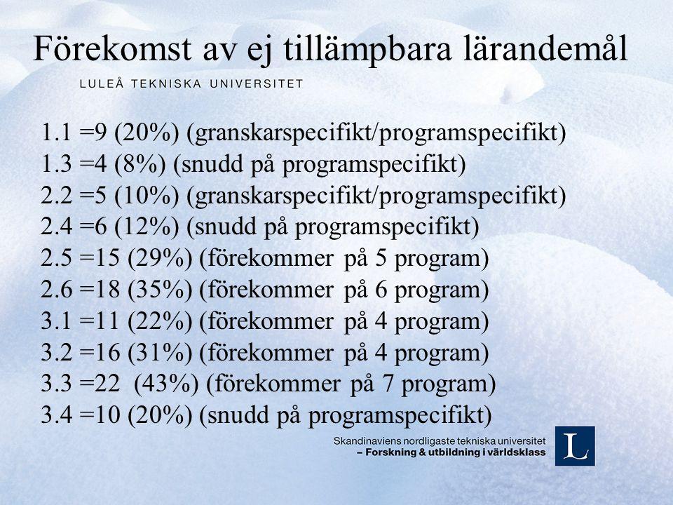 Förekomst av ej tillämpbara lärandemål 1.1 =9 (20%) (granskarspecifikt/programspecifikt) 1.3 =4 (8%) (snudd på programspecifikt) 2.2 =5 (10%) (granskarspecifikt/programspecifikt) 2.4 =6 (12%) (snudd på programspecifikt) 2.5 =15 (29%) (förekommer på 5 program) 2.6 =18 (35%) (förekommer på 6 program) 3.1 =11 (22%) (förekommer på 4 program) 3.2 =16 (31%) (förekommer på 4 program) 3.3 =22 (43%) (förekommer på 7 program) 3.4 =10 (20%) (snudd på programspecifikt)