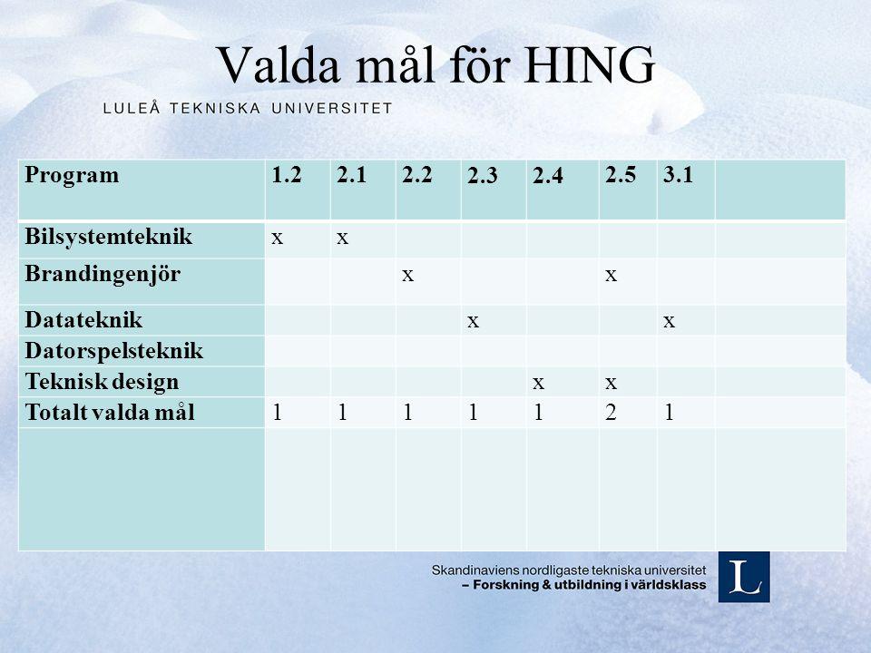 Valda mål för HING Program1.22.12.22.3 2.4 2.53.1 Bilsystemteknikxx Brandingenjör x x Datateknik x x Datorspelsteknik Teknisk design xx Totalt valda mål1111121