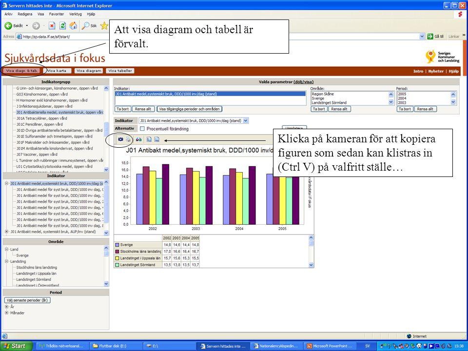 Att visa diagram och tabell är förvalt. Klicka på kameran för att kopiera figuren som sedan kan klistras in (Ctrl V) på valfritt ställe…