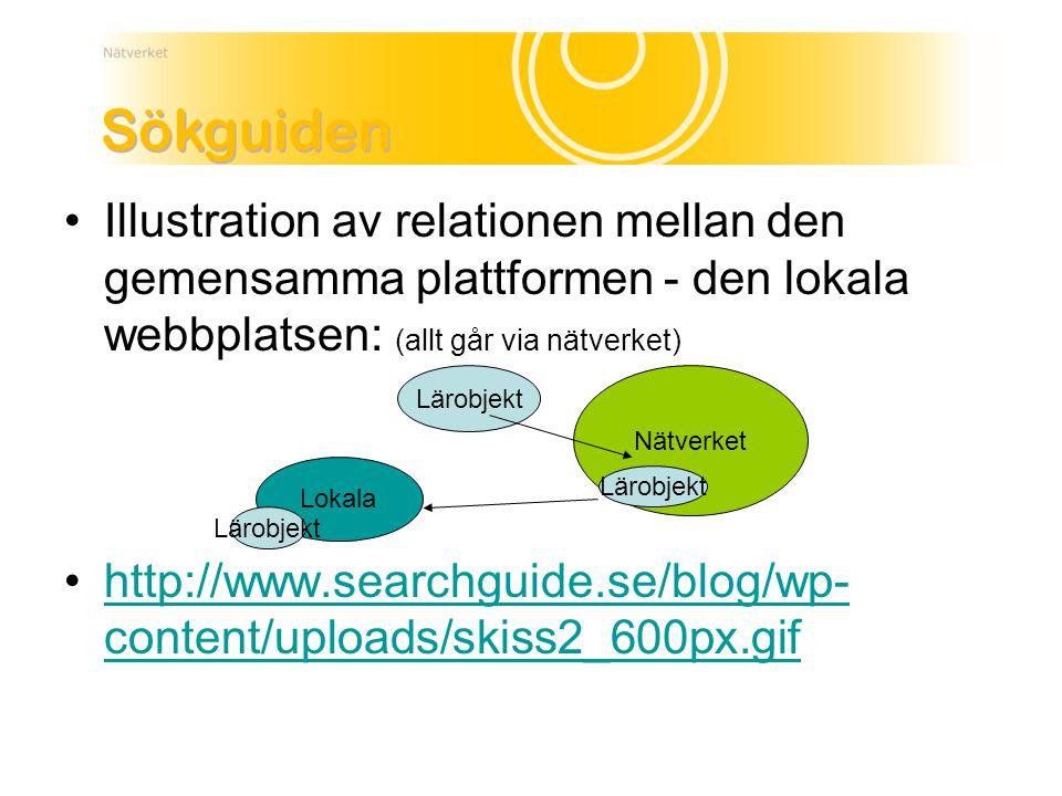 Illustration av relationen mellan den gemensamma plattformen - den lokala webbplatsen: (allt går via nätverket) http://www.searchguide.se/blog/wp- content/uploads/skiss2_600px.gifhttp://www.searchguide.se/blog/wp- content/uploads/skiss2_600px.gif Lärobjekt Nätverket Lokala Lärobjekt