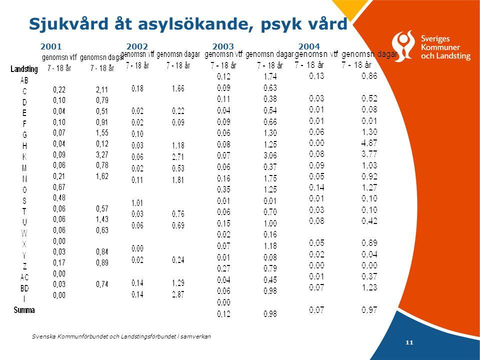 Svenska Kommunförbundet och Landstingsförbundet i samverkan 11 Sjukvård åt asylsökande, psyk vård 2001 2002 2003 2004