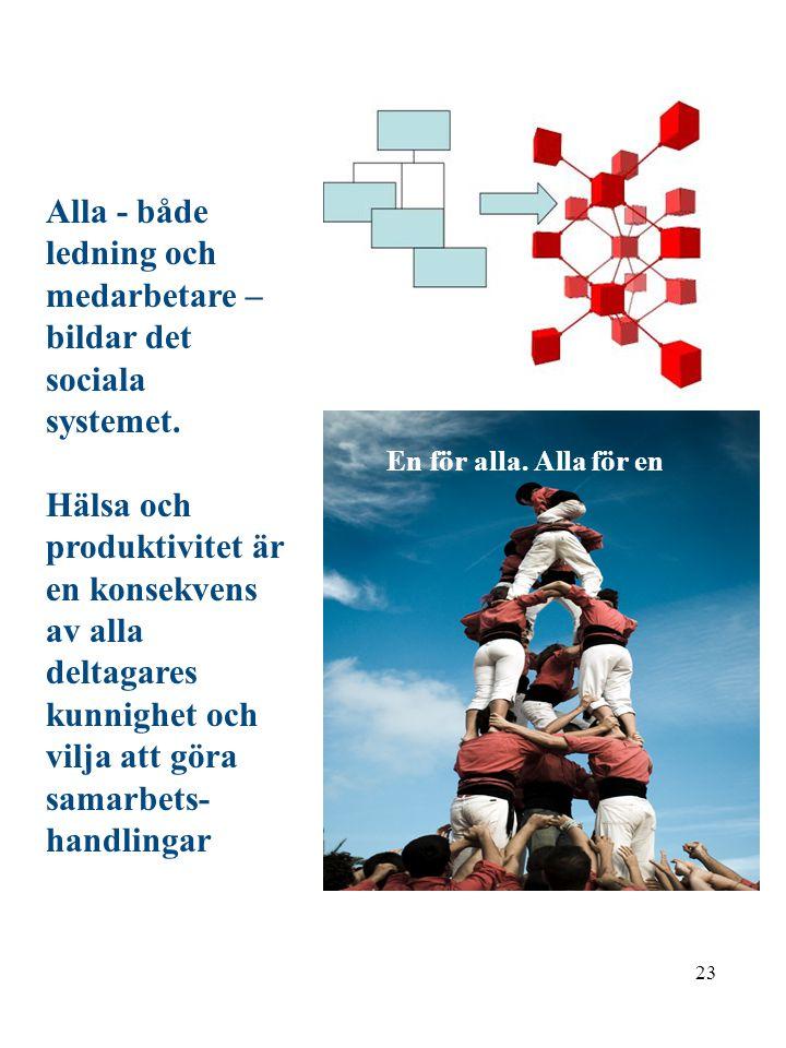 22 Självutveckling Rationalitet Ur Global livsyn på väg av Gösta Vestlund