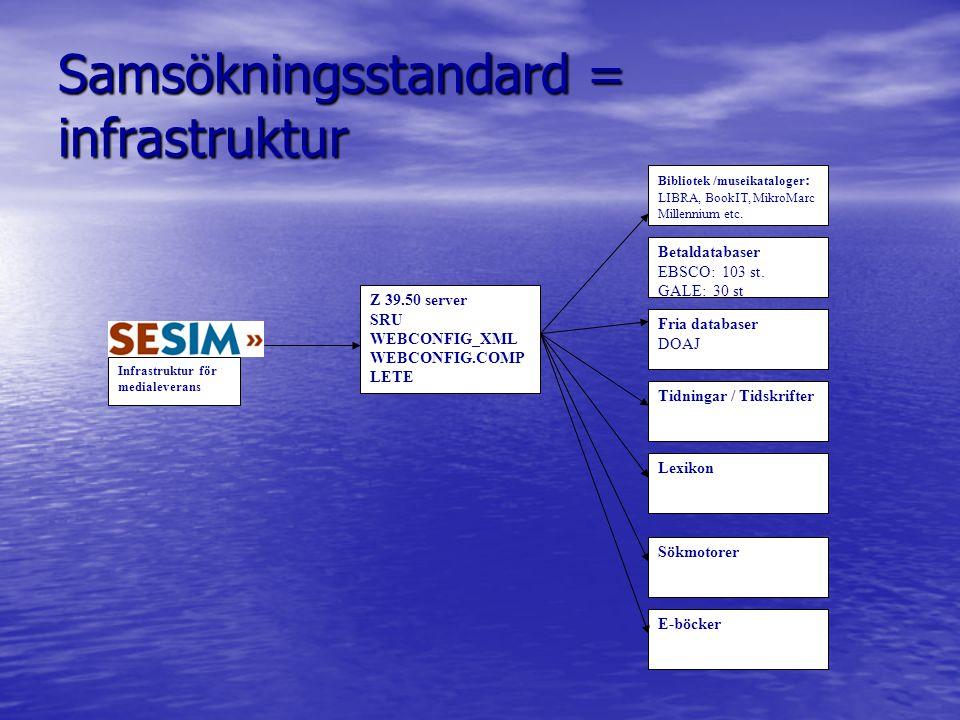 Samsökningsstandard = infrastruktur Bibliotek /museikataloger : LIBRA, BookIT, MikroMarc Millennium etc.