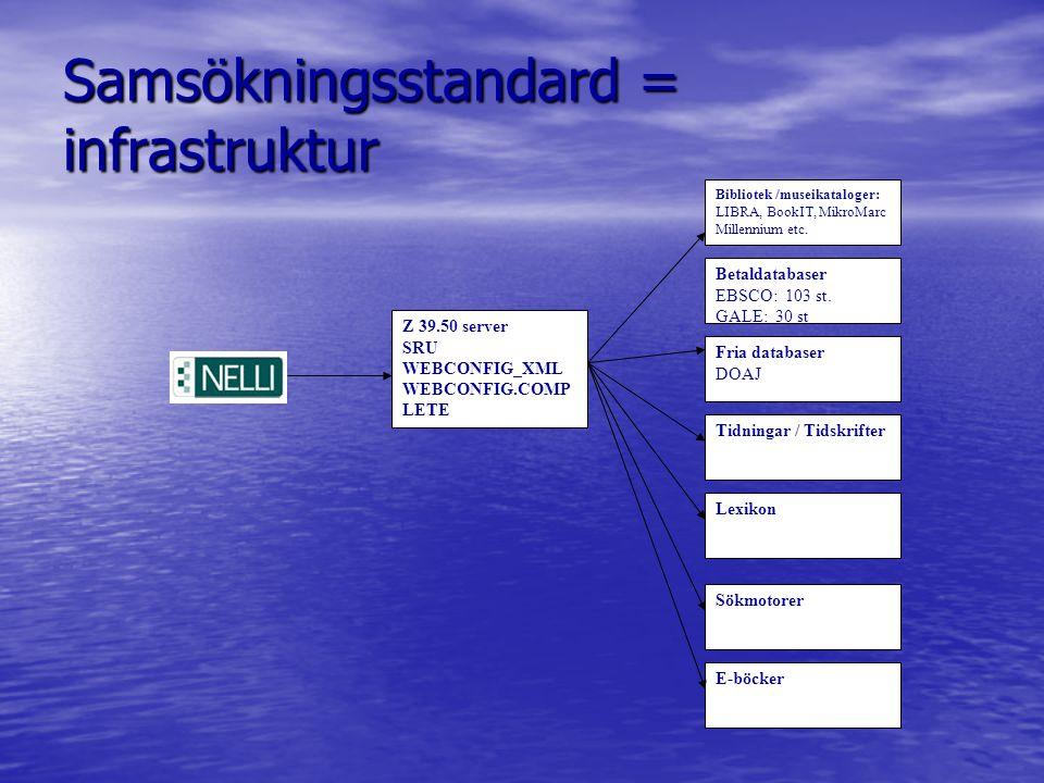 Samsökningsstandard = infrastruktur Bibliotek /museikataloger: LIBRA, BookIT, MikroMarc Millennium etc.