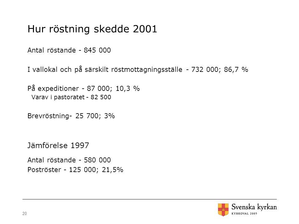 20 Hur röstning skedde 2001 Antal röstande - 845 000 I vallokal och på särskilt röstmottagningsställe - 732 000; 86,7 % På expeditioner - 87 000; 10,3