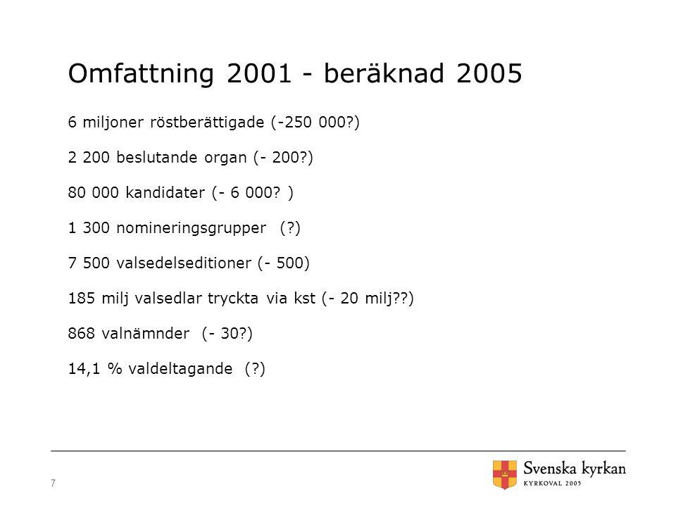 7 Omfattning 2001 - beräknad 2005 6 miljoner röstberättigade (-250 000?) 2 200 beslutande organ (- 200?) 80 000 kandidater (- 6 000? ) 1 300 nominerin