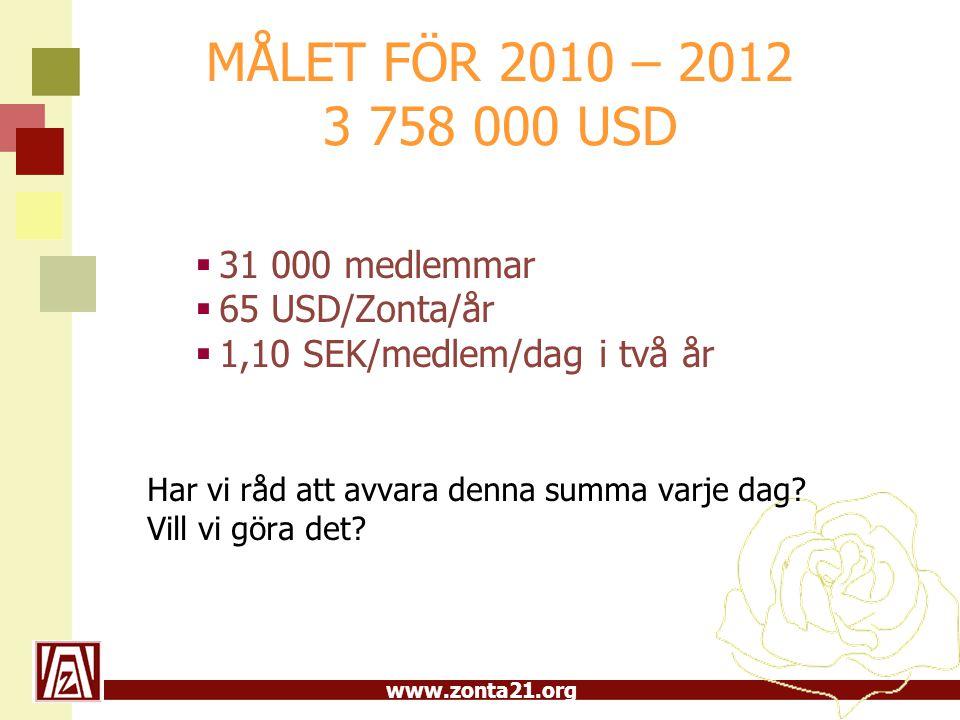 www.zonta21.org MÅLET FÖR 2010 – 2012 3 758 000 USD  31 000 medlemmar  65 USD/Zonta/år  1,10 SEK/medlem/dag i två år Har vi råd att avvara denna summa varje dag.
