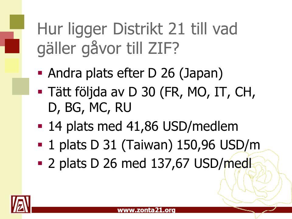www.zonta21.org Hur ligger Distrikt 21 till vad gäller gåvor till ZIF.