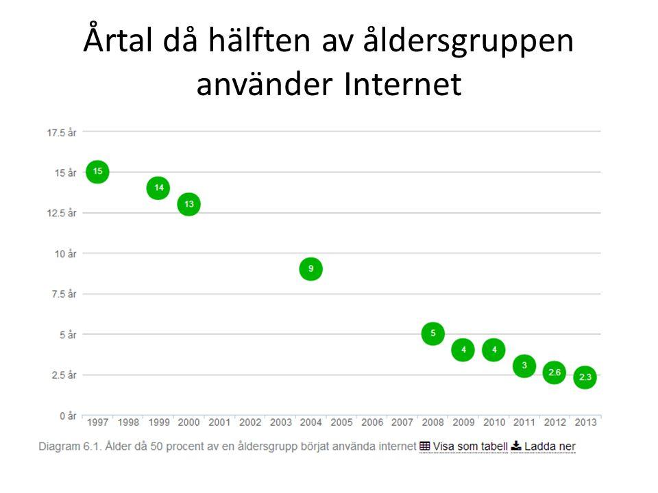 Årtal då hälften av åldersgruppen använder Internet