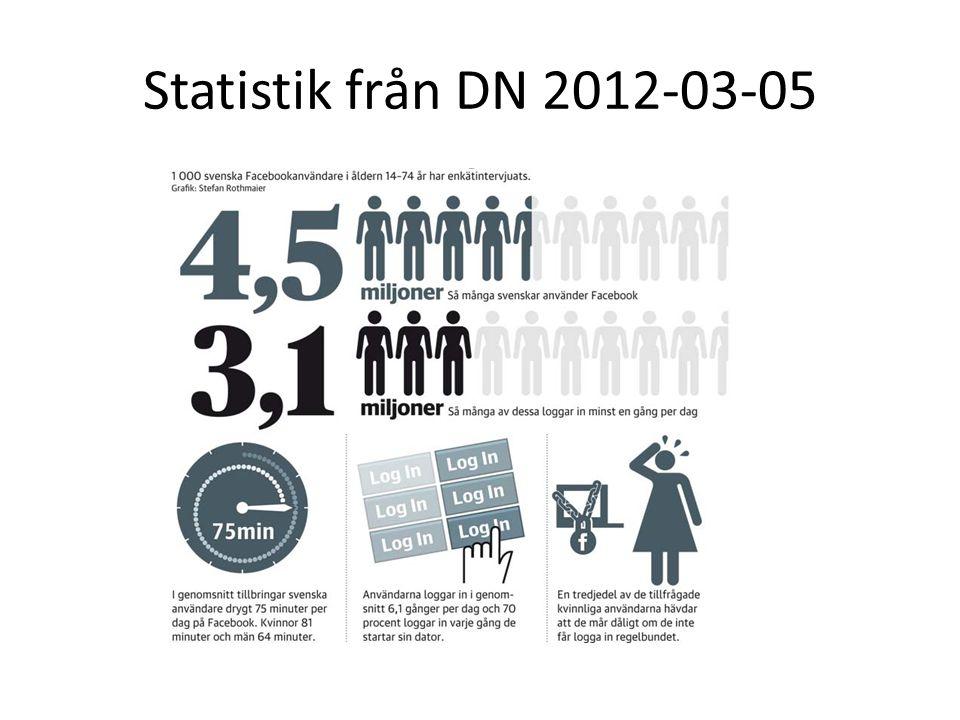 Statistik från DN 2012-03-05
