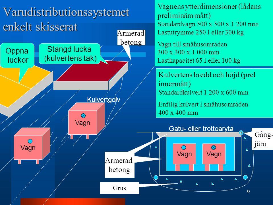9 Varudistributionssystemet enkelt skisserat Vagn Kulvertens bredd och höjd (prel innermått) Standardkulvert 1 200 x 600 mm Enfilig kulvert i småhusom
