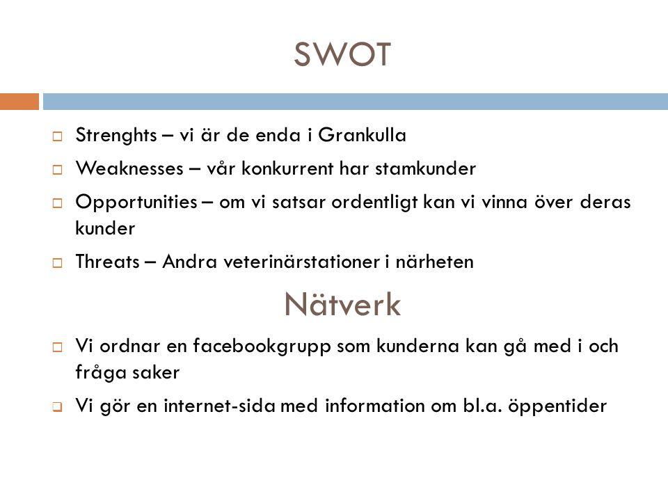 SWOT  Strenghts – vi är de enda i Grankulla  Weaknesses – vår konkurrent har stamkunder  Opportunities – om vi satsar ordentligt kan vi vinna över deras kunder  Threats – Andra veterinärstationer i närheten Nätverk  Vi ordnar en facebookgrupp som kunderna kan gå med i och fråga saker  Vi gör en internet-sida med information om bl.a.