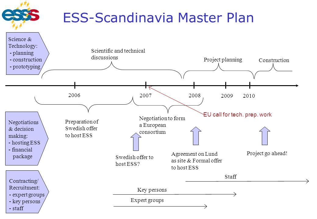 ESS-Scandinavia Master Plan 20082007 2009 2006 2010 Preparation of Swedish offer to host ESS Negotiation to form a European consortium Project plannin