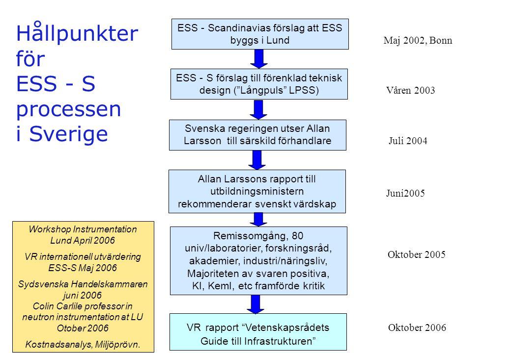 """ESS - S förslag till förenklad teknisk design (""""Långpuls"""" LPSS) ESS - Scandinavias förslag att ESS byggs i Lund Svenska regeringen utser Allan Larsson"""