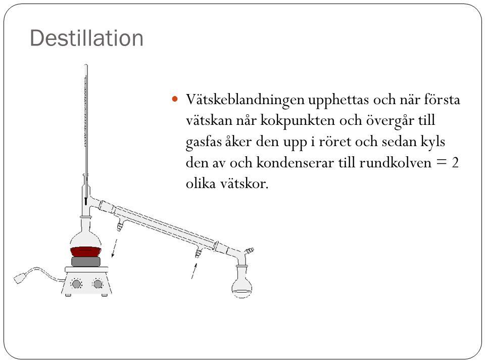 Destillation Vätskeblandningen upphettas och när första vätskan når kokpunkten och övergår till gasfas åker den upp i röret och sedan kyls den av och
