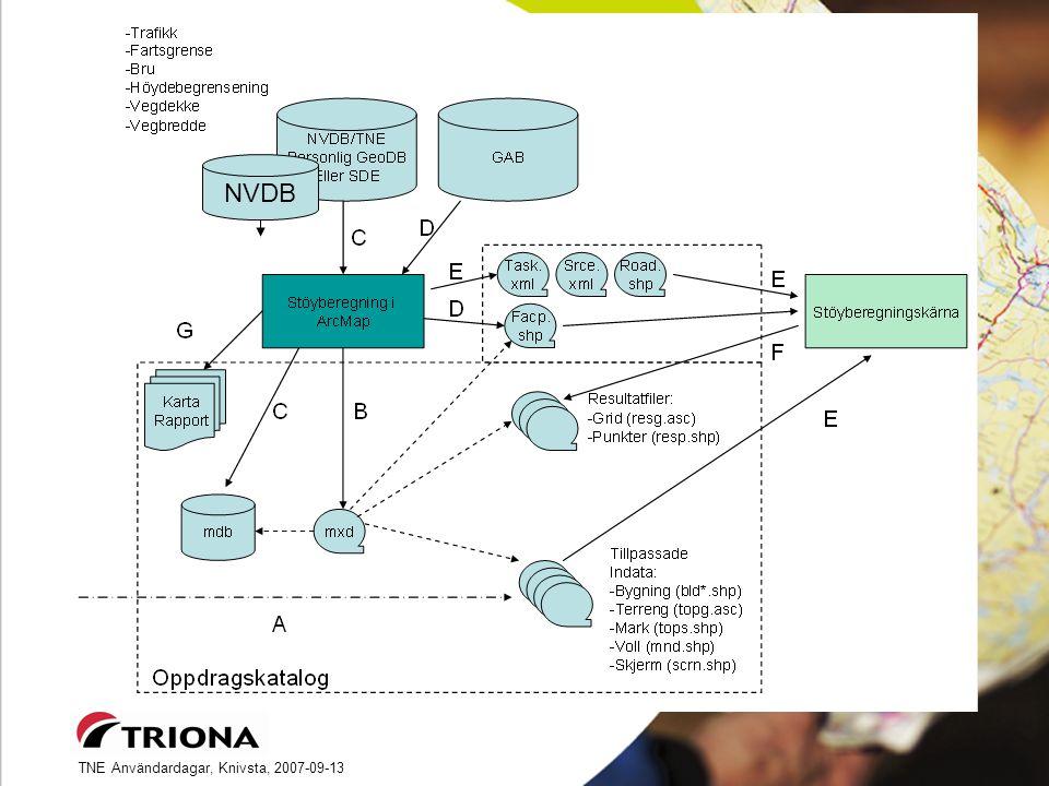 TNE Användardagar, Knivsta, 2007-09-13 NorStøy – Teknisk lösning NVDB