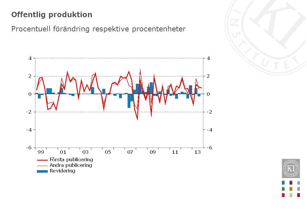 Offentlig produktion Procentuell förändring respektive procentenheter