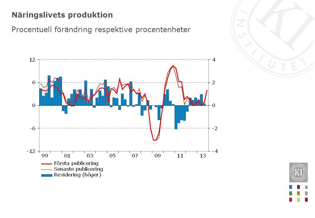 Näringslivets produktion Procentuell förändring respektive procentenheter